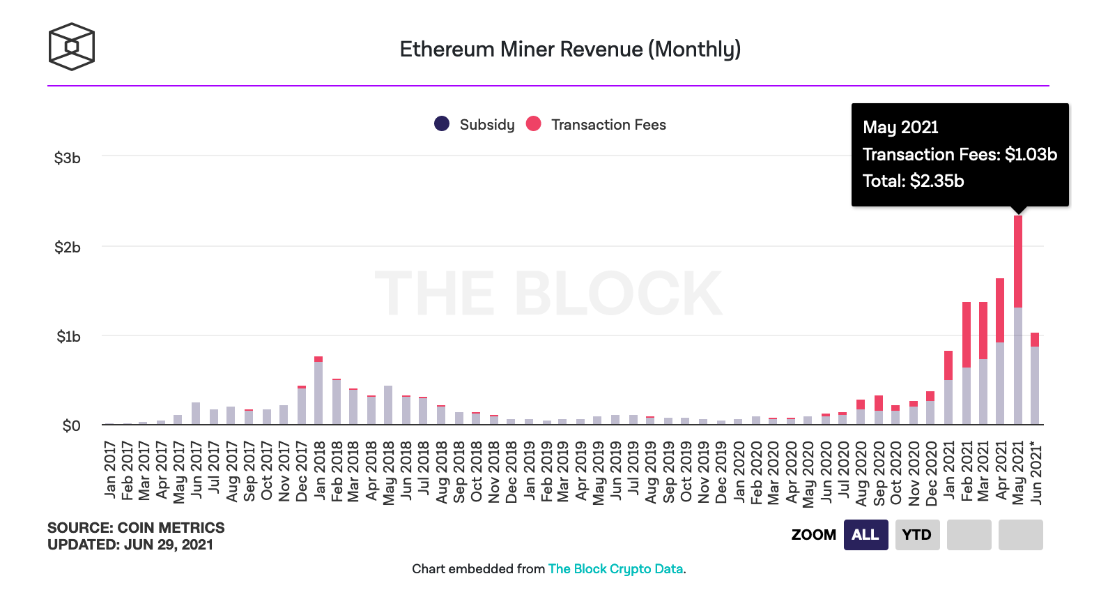 Chart showing that Ethereum miner revenues reached a record high of $1.03 billion in May 2021 (for a total of $2.35 billion in fees if you include Ethereum's miner subsidies)